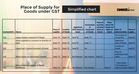 ce-gst-chart