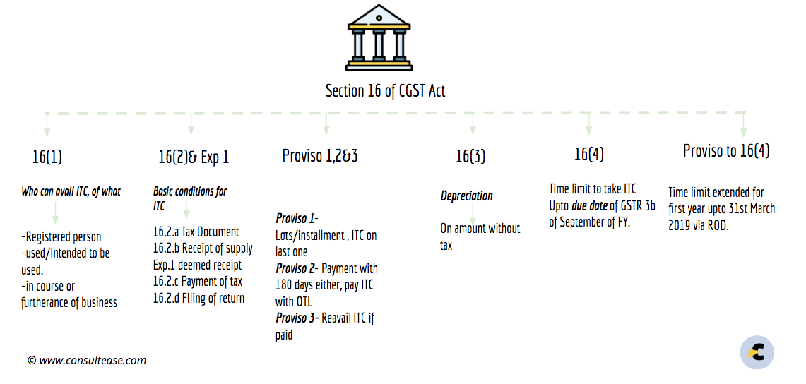 Section 16 of the CGST Act