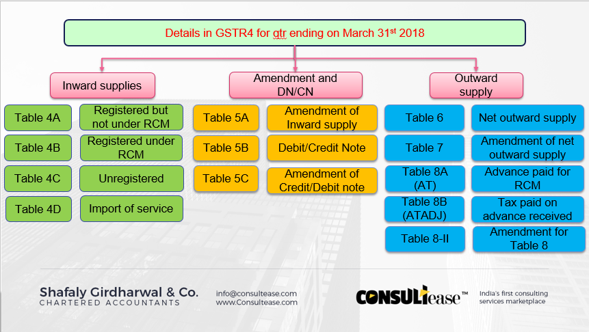 Filing of GSTR 4 for qtr ended on 31st March - CONSULTEASE COM