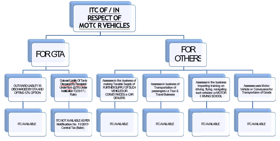 TAXABILITY OF MOTOR VEHICLE UNDER GST - CA HARSHIL SHETH - PowerPoint 2018-04-30 10.48.24