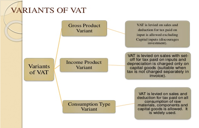 Gross Product Variants