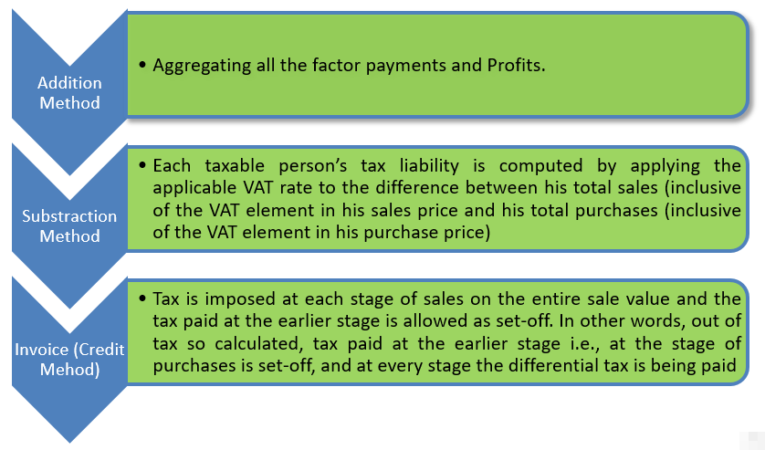 Methods for Computation of VAT