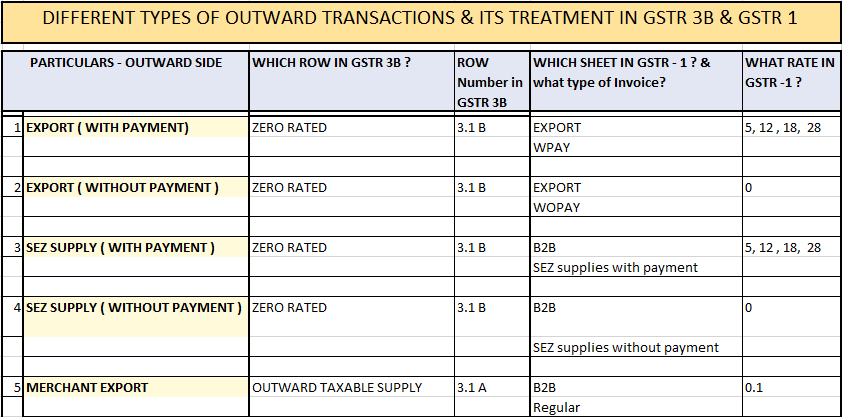 Guide for Treatment of different Business Transactions in GSTR 3B & GSTR 1