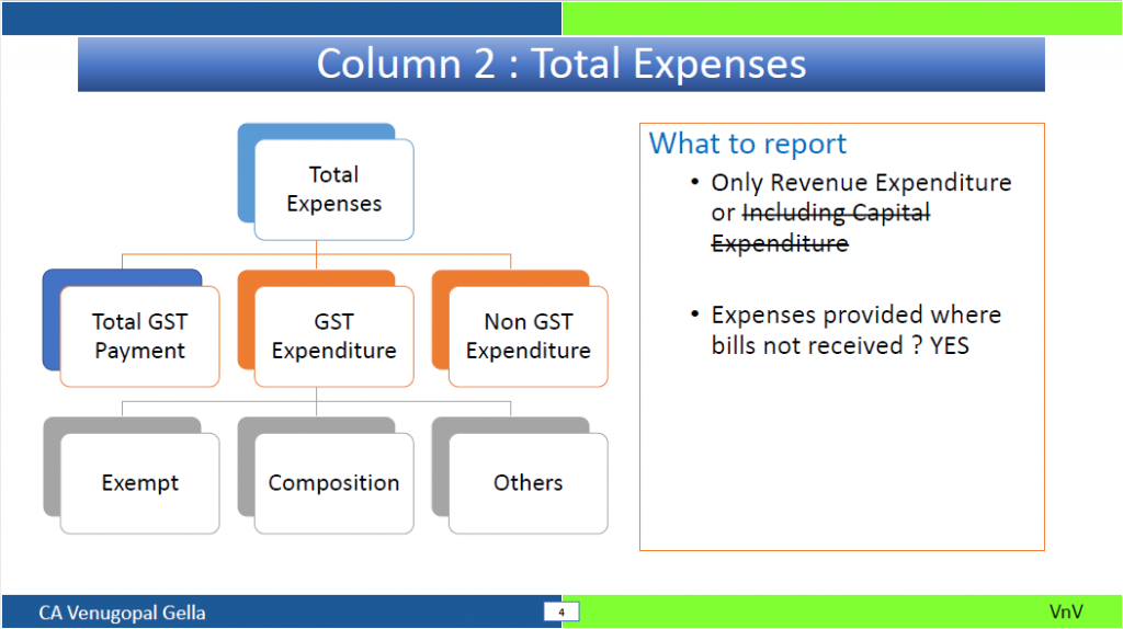 Reporting of GST in Tax Audit