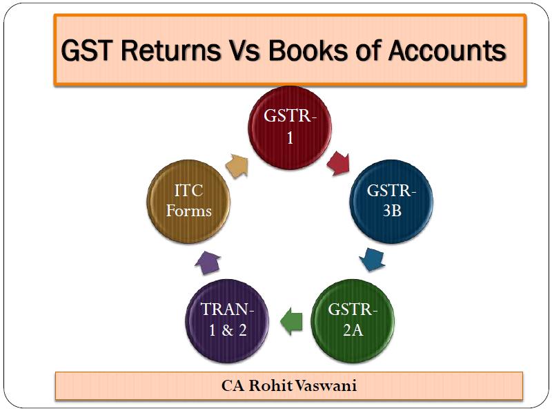 ppt on the Audit, Annual Return & Reconciliations under GST