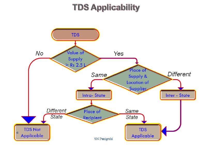 TDS Provisions under GST