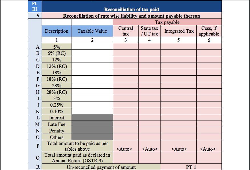 GST Audit Report Table 9