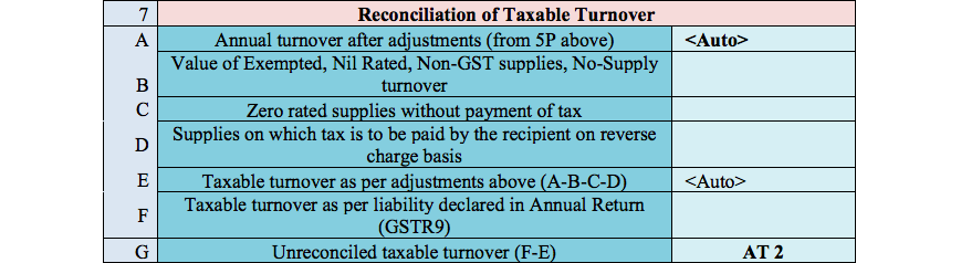 GST Audit Repost table 7