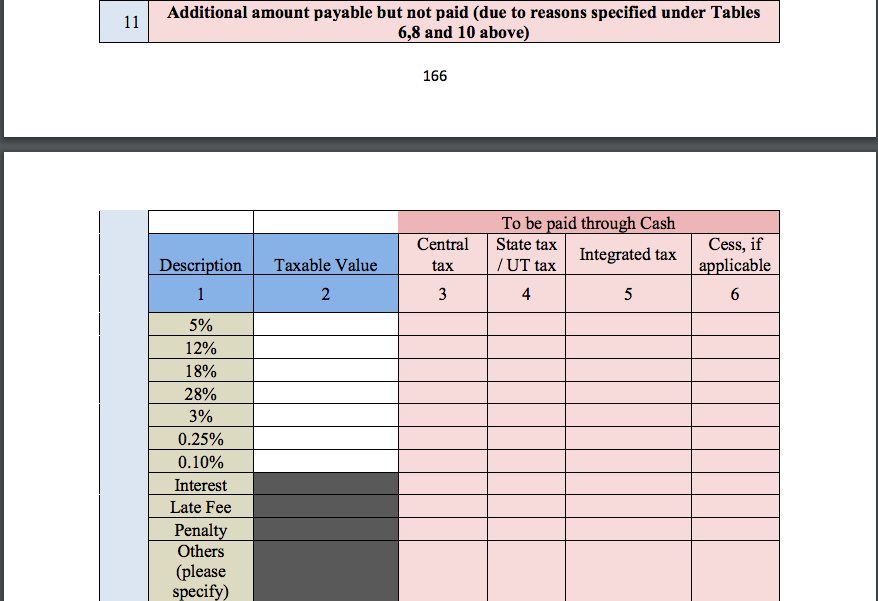 GST Audit report table 11