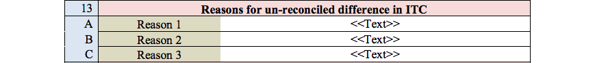 GST Audit report table 13
