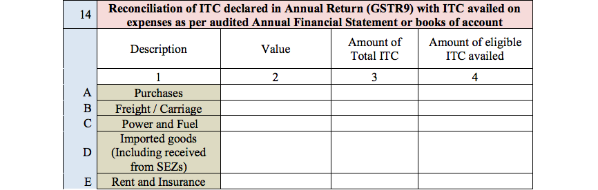 GST Audit report table 14A