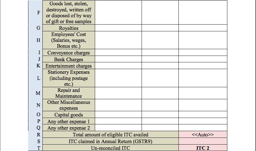 GST Audit report table 14B