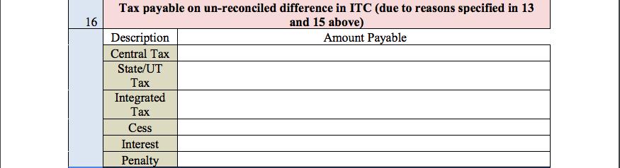 GST Audit report table 16