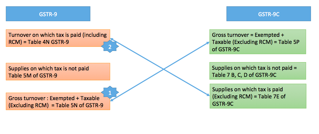 Mapping of turnover from GSTR 9 to GSTR 9C