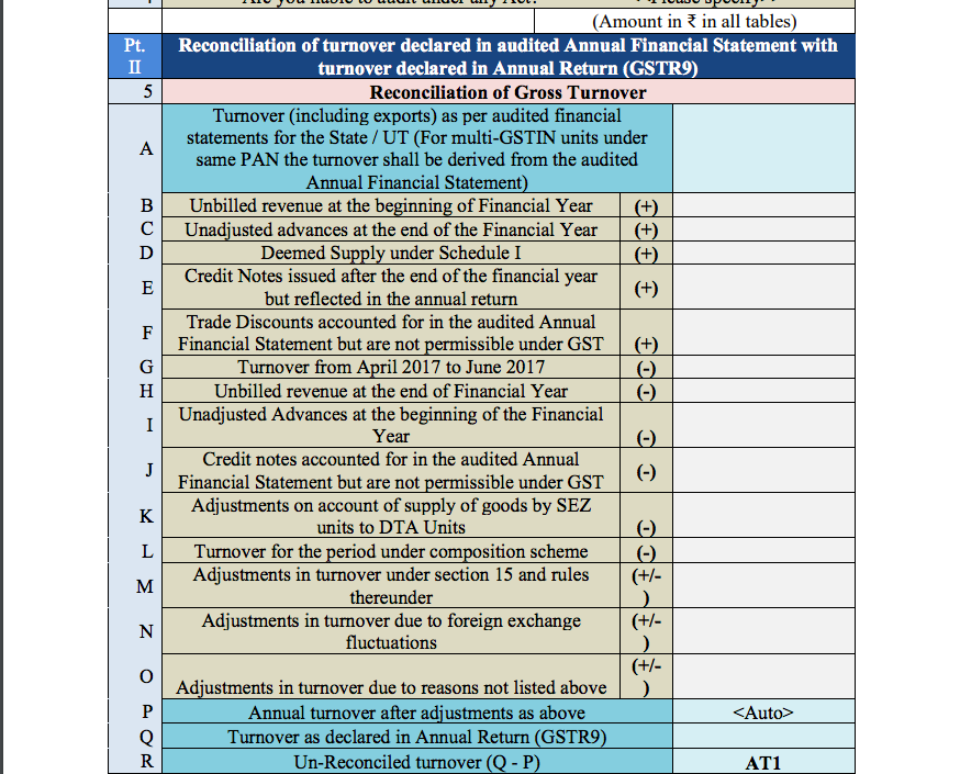 Table 5 of GST Audit report