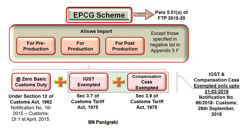 EPCG Scheme.docx - Word (Product Activation Failed) 2018-12-03 18.10.39