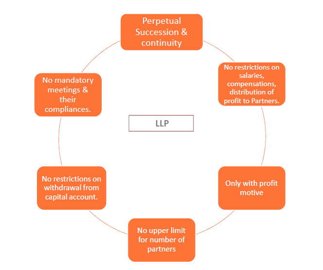 LLP FORMATION - CA Mayur Zanwar.pdf - Adobe Acrobat Reader DC 2019-01-15 11.41.50