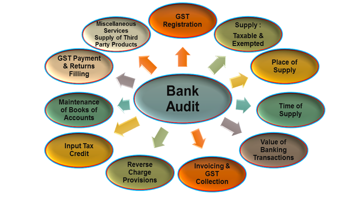 Bank audit from GST angle