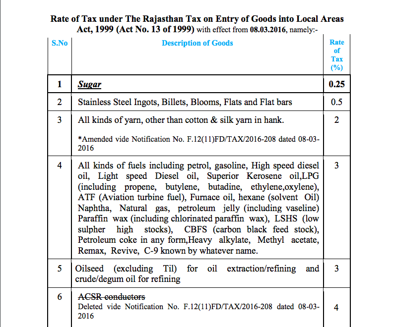 Items liable for entry tax in Rajasthan