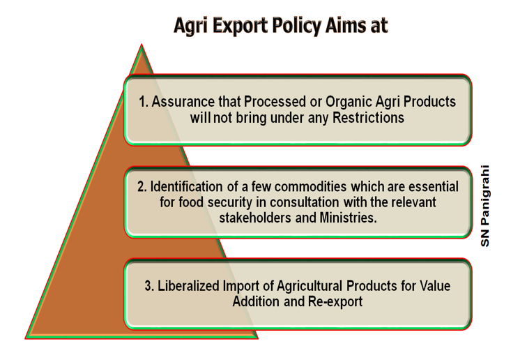 Modi nomics  Agriculture Export Policy, 2018.docx [Compatibility Mode] - Word (Product Activation Failed) 2019-04-14 11.40.24