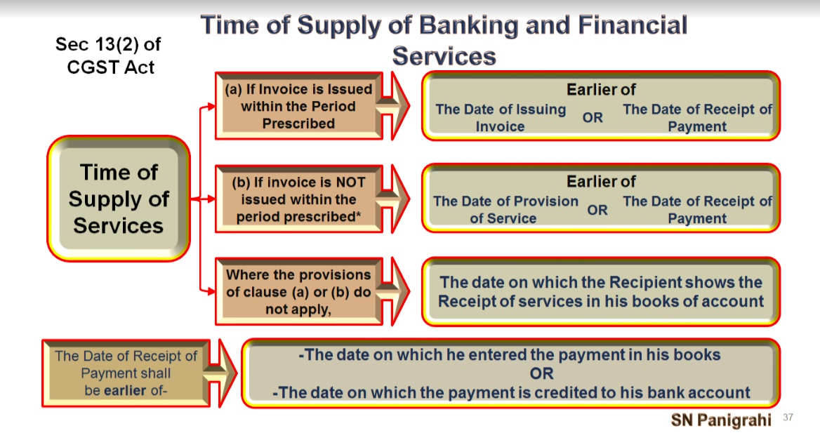 Time of supply for financial and banking services