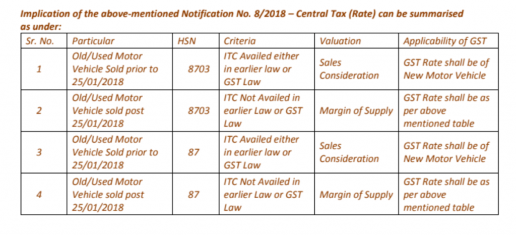 GST on sale of old vehicles