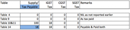 GST annual return case studies