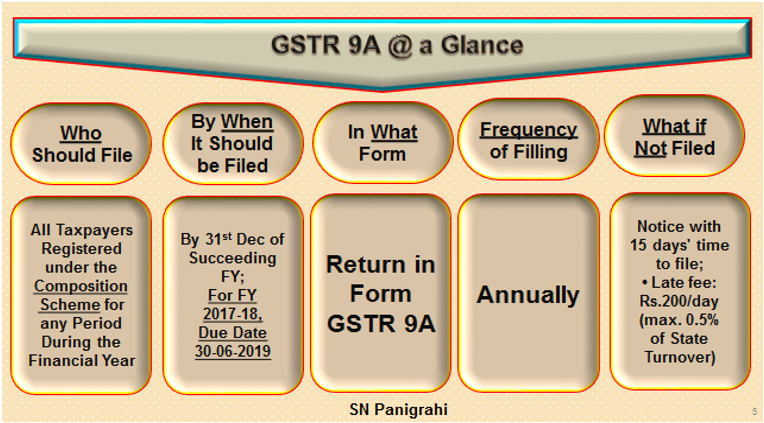 Annual Return for Composition Scheme  GSTR 9A.docx [Compatibility Mode] - Word (Product Activation Failed) 2019-05-08 15.32.48