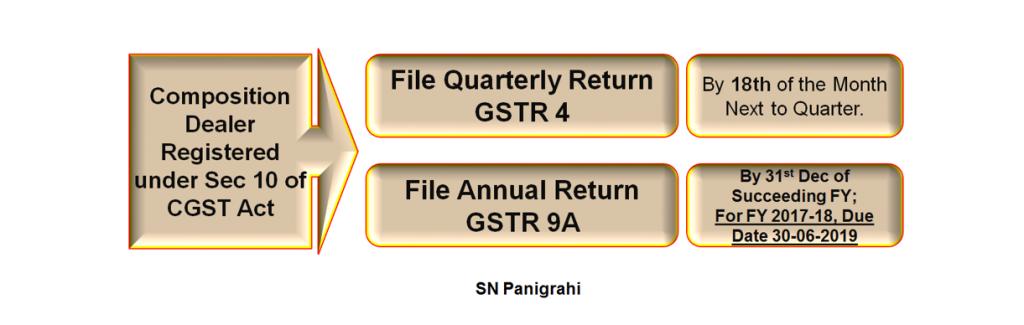 Annual Return for Composition Scheme (GSTR-9A)
