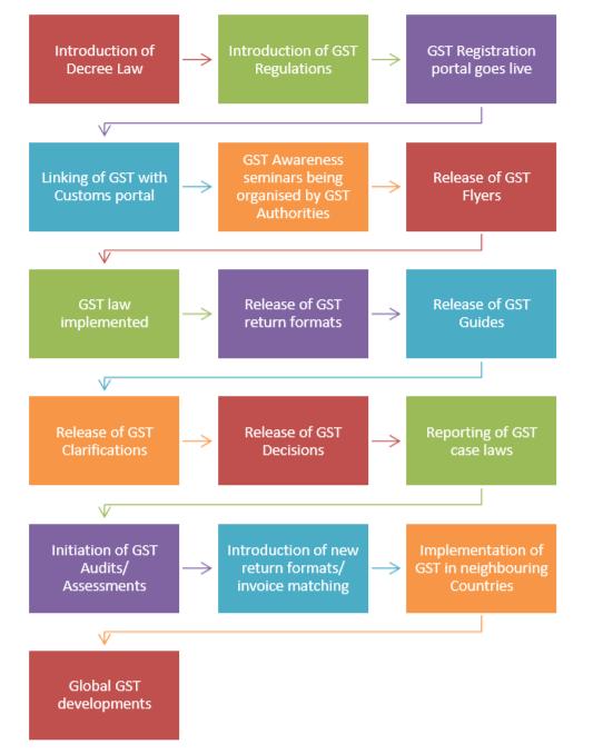 GST evolution