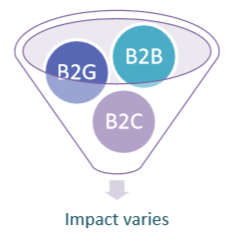 Impact depends on who the buyer is