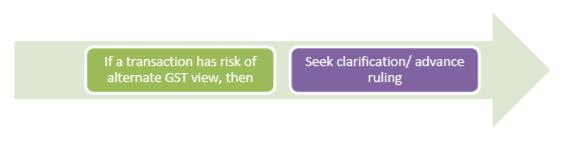 Seek Clarifications