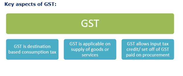 key aspects of gst