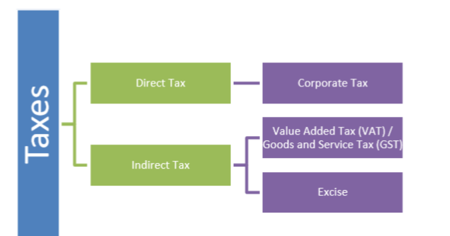 pictorial depection of direct tax