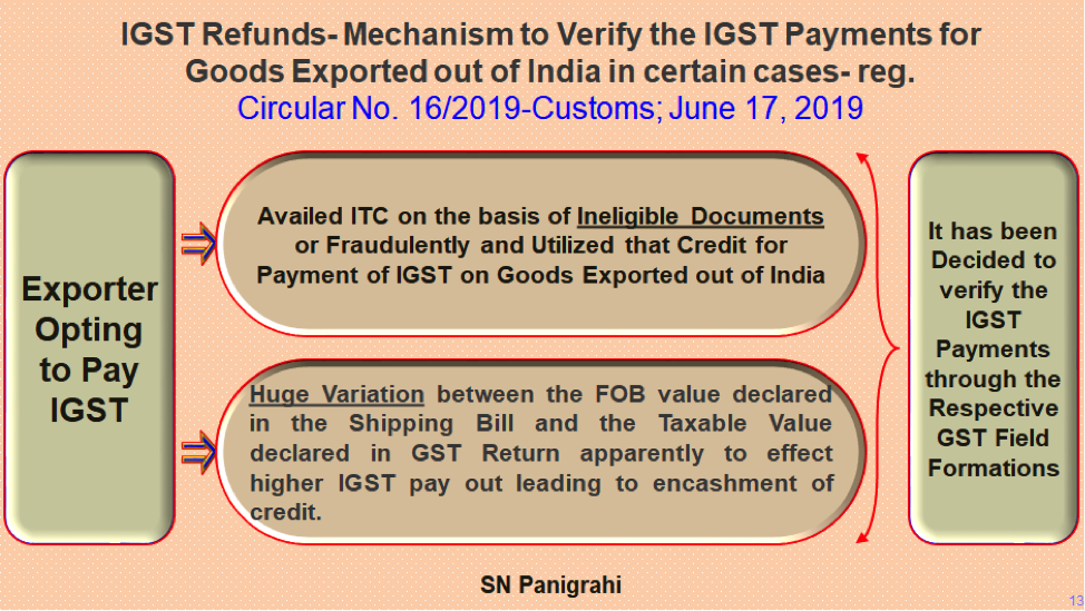 No Automatic Refund of IGST of Exports