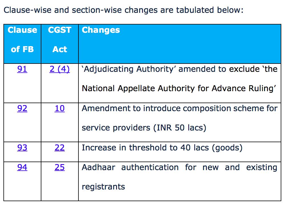 CGST and IGST Act – Impact of Finance Bill, 2019! CA Pritam Mahure 2019-07-10 11-50-33