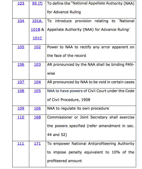 CGST and IGST Act – Impact of Finance Bill, 2019! CA Pritam Mahure 2019-07-10 11-51-39