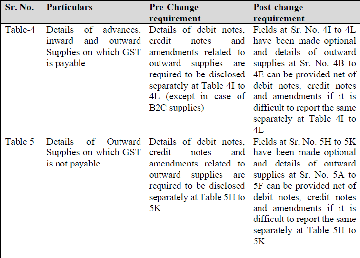 Note on changes in Form GSTR-9 & 9C_CA. Nikhil M.  (1)