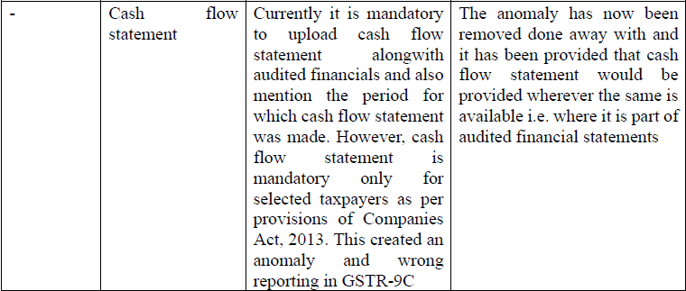 Note on changes in Form GSTR-9 & 9C_CA. Nikhil M.  (10)