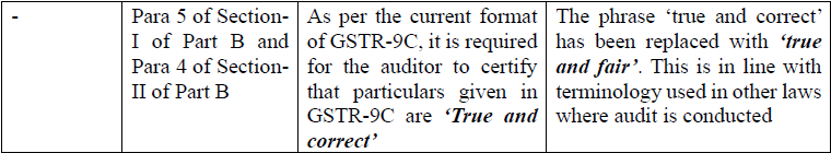 Note on changes in Form GSTR-9 & 9C_CA. Nikhil M.  (12)