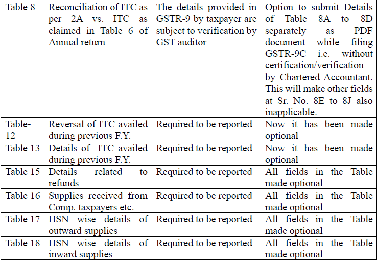 Note on changes in Form GSTR-9 & 9C_CA. Nikhil M.  (4)