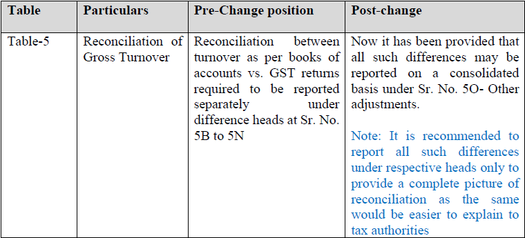 Note on changes in Form GSTR-9 & 9C_CA. Nikhil M.  (6)
