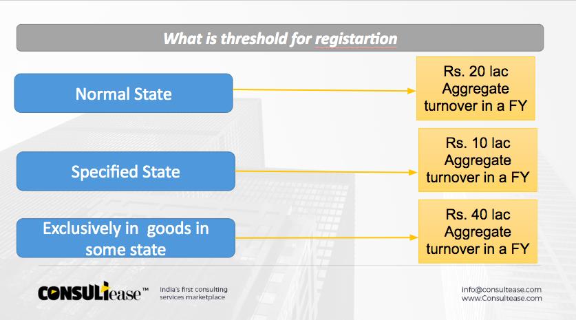 Threshold for GST registration