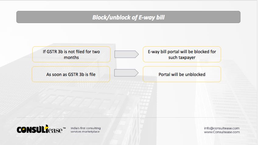 E-way bill auto blocking