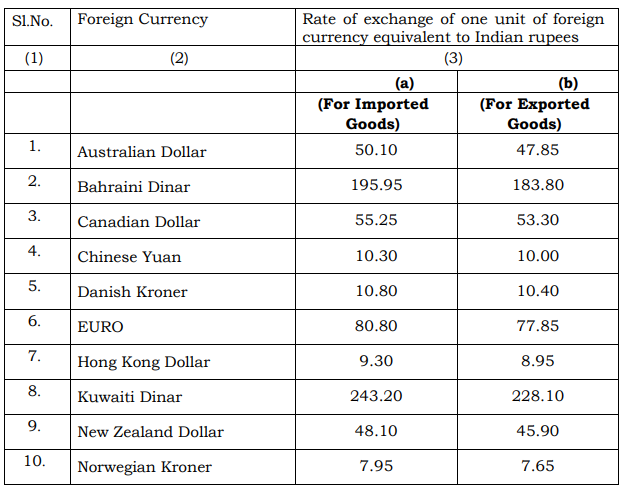 Exchange Rate Of Foreign Currencies