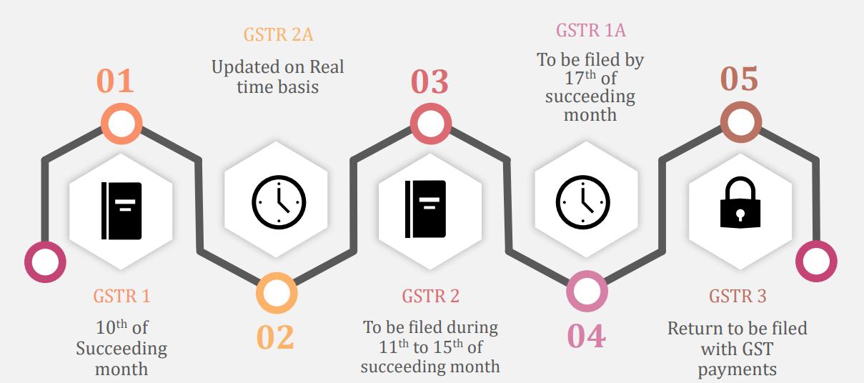 New Returns under GST