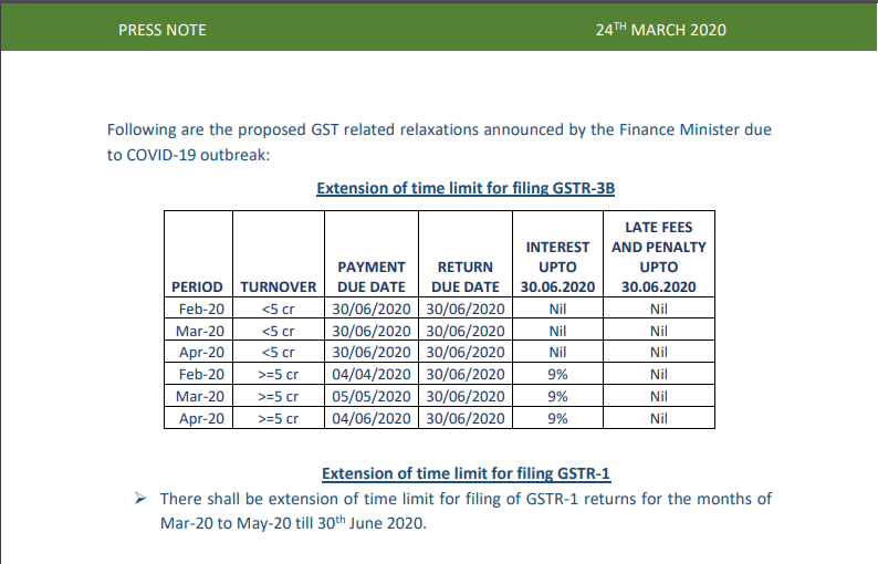 Proposed GST related relaxations announced by the Finance Minister due to COVID-19 outbreak