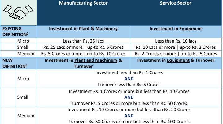Micro, Small And Medium Enterprises Under MSMED Act, 2006