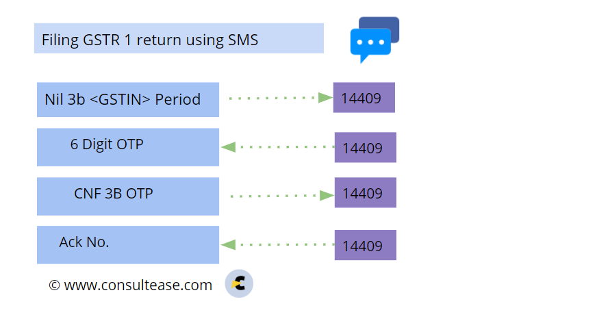 File GST returns using SMS