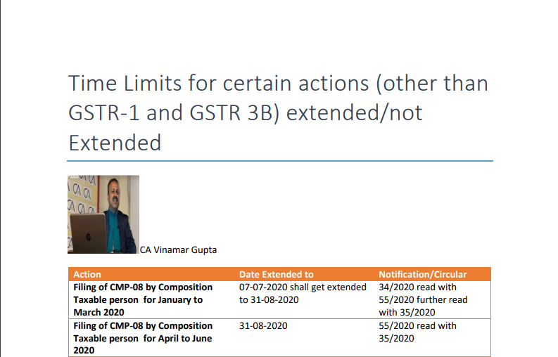 Time Limits for certain actions (other than GSTR-1 and GSTR 3B) extended/not Extended